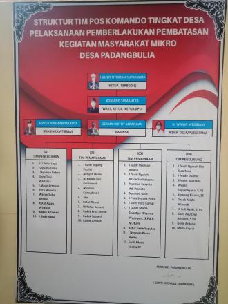 Struktur Tim Posko PPKM Desa Padangbulia